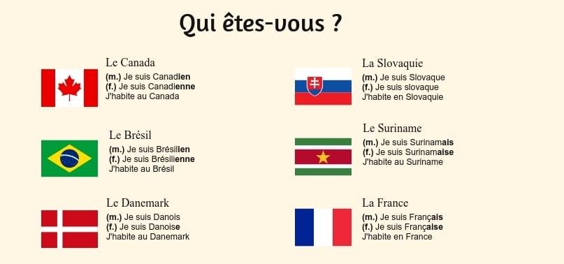 Qui êtes vous ? – les nationalités